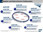 supplier and subcontractor collaboration