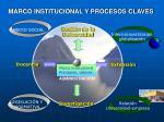 marco institucional y procesos claves