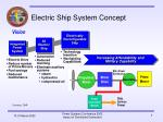 electric ship system concept