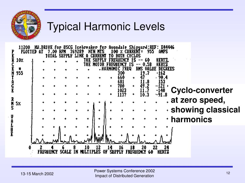 Typical Harmonic Levels
