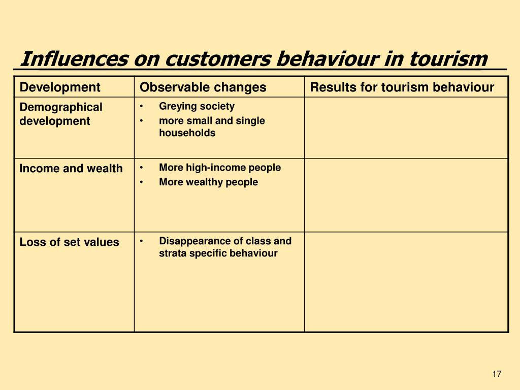 Influences on customers behaviour in tourism