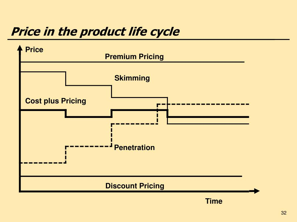 Price in the product life cycle
