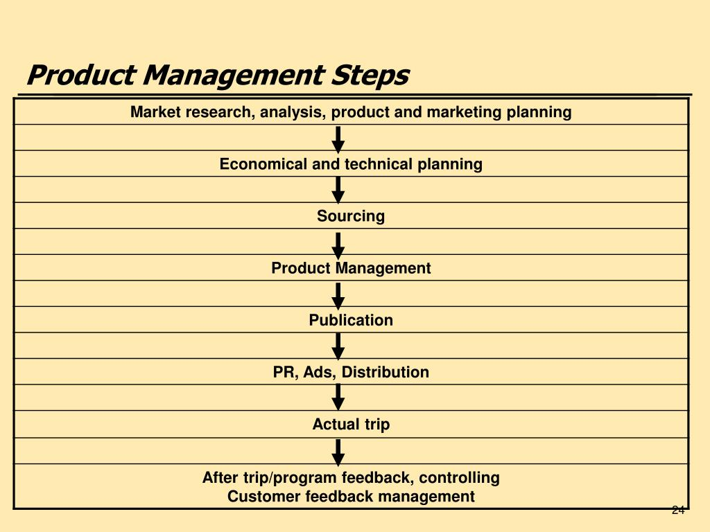 Product Management Steps