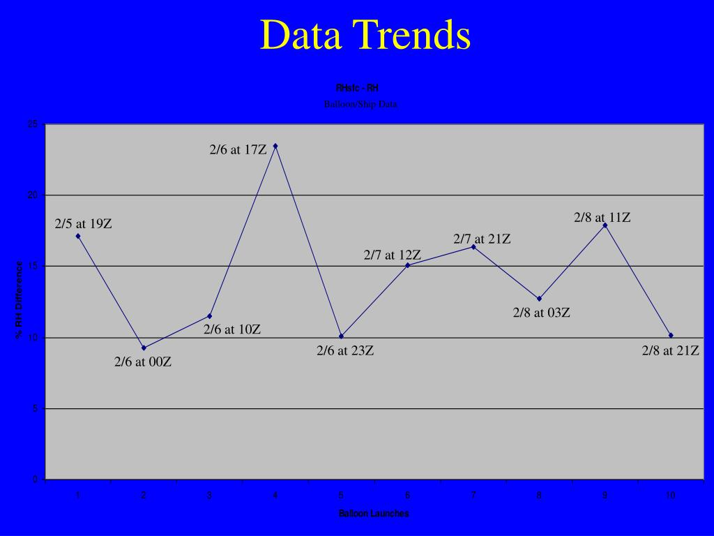 Data Trends