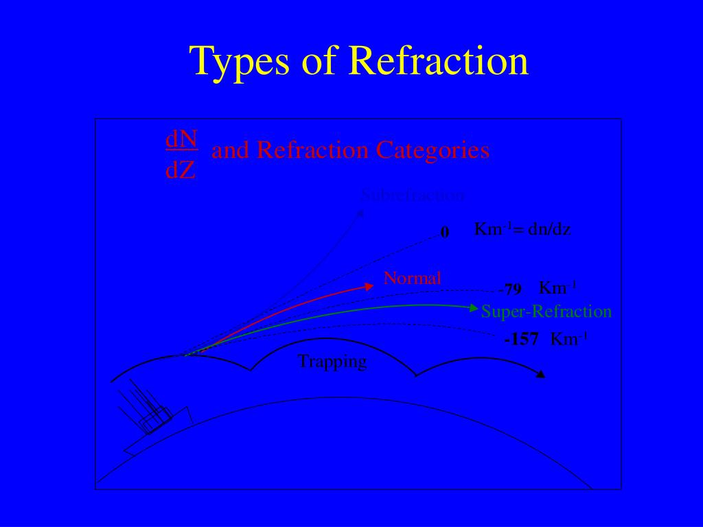 Types of Refraction