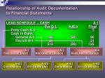 relationship of audit documentation to financial statements26