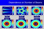 dependence on number of beams