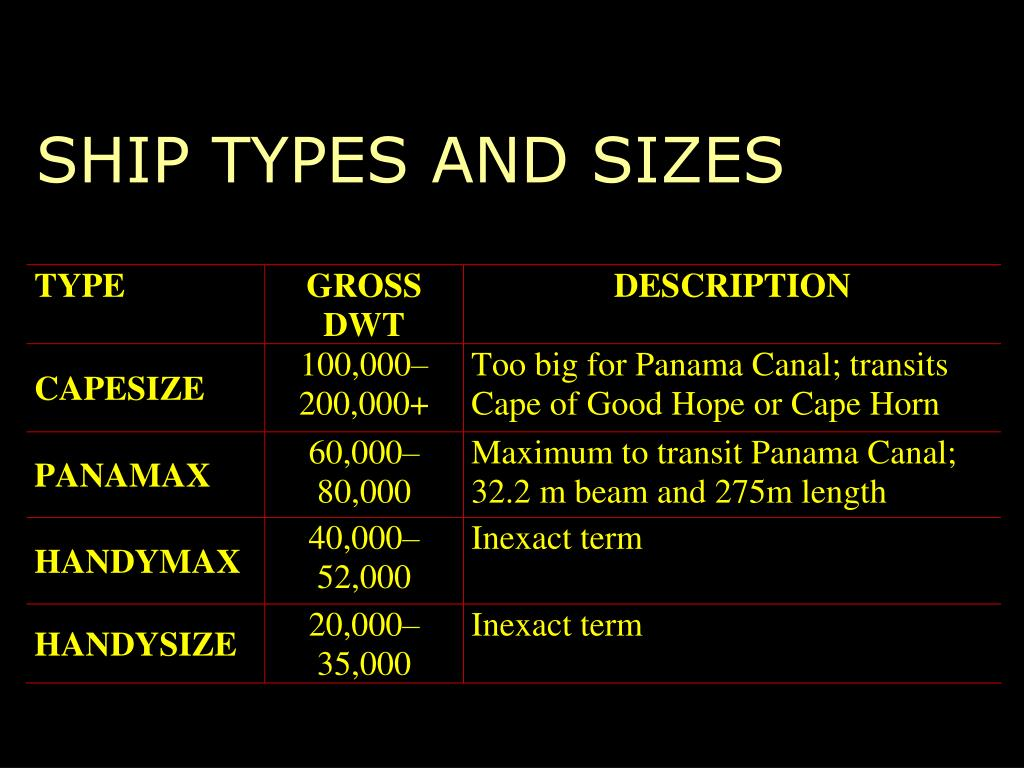SHIP TYPES AND SIZES
