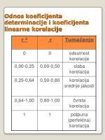 odnos koeficijenta determinacije i koeficijenta linearne korelacije