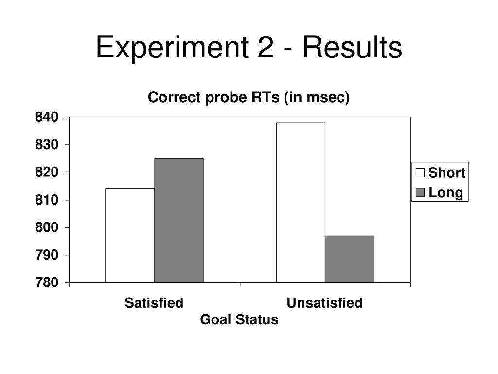 Experiment 2 - Results