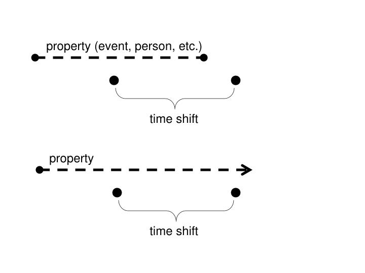Property (event, person, etc.)