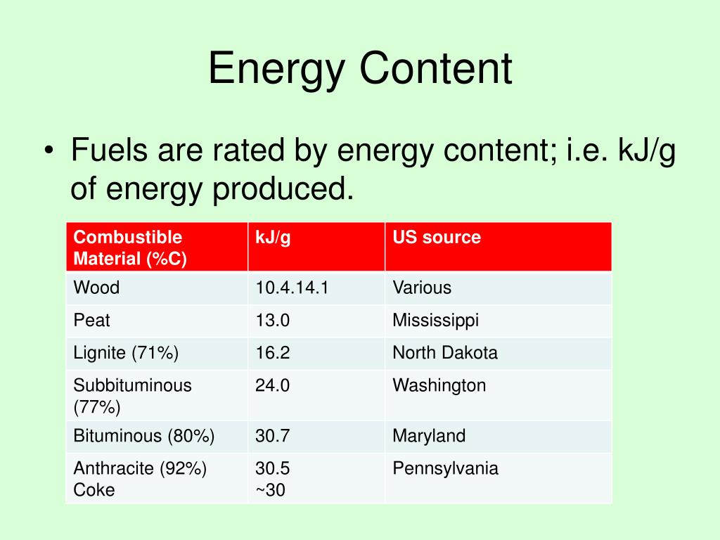 Energy Content