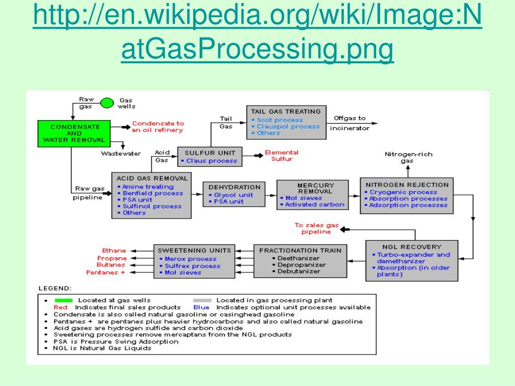 http://en.wikipedia.org/wiki/Image:NatGasProcessing.png
