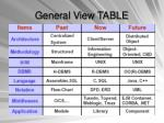 general view table