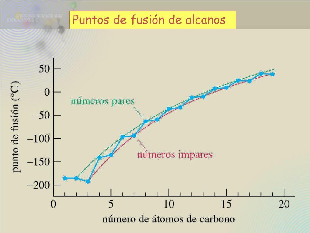 Puntos de fusión de alcanos