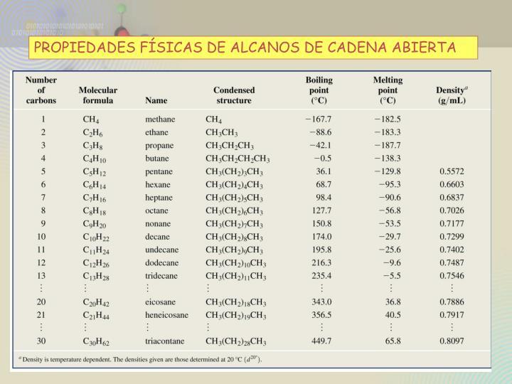 PROPIEDADES FÍSICAS DE ALCANOS DE CADENA ABIERTA