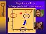 elspeth s and liz s average production environments