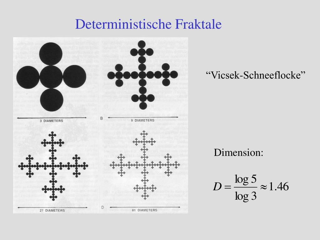 Deterministische Fraktale