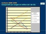 carbone 2000 2050 comparatif par usages en million de t de c0 2