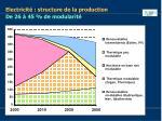 electricit structure de la production de 26 45 de modularit