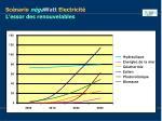 sc nario n ga watt electricit l essor des renouvelables