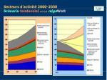 secteurs d activit 2000 2050 sc nario tendanciel versus n ga watt