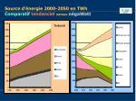 source d nergie 2000 2050 en twh comparatif tendanciel versus n gawatt