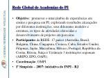 rede global de academias de pi
