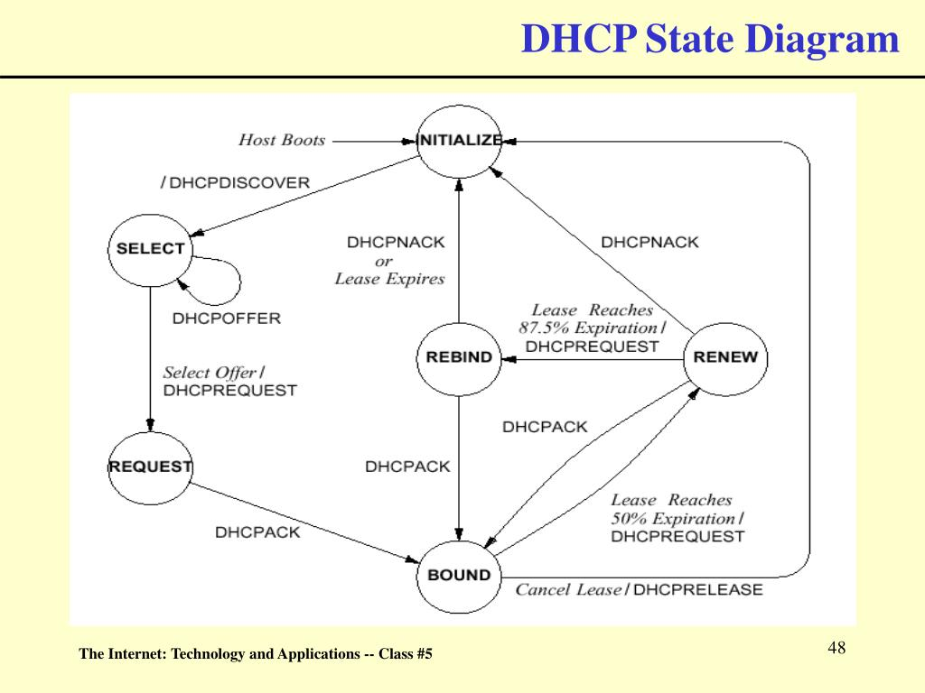 DHCP State Diagram