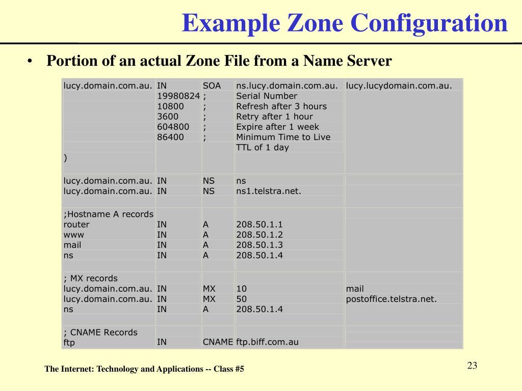 Example Zone Configuration