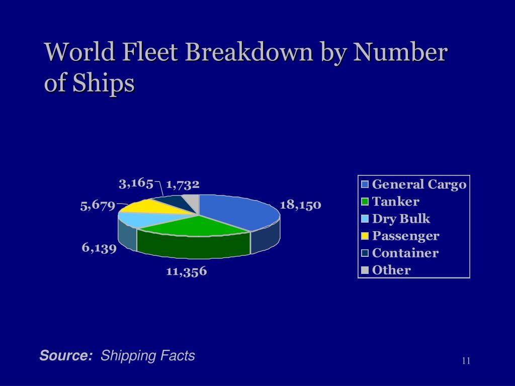 World Fleet Breakdown by Number of Ships