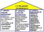 i 3 pilastri di basilea 2
