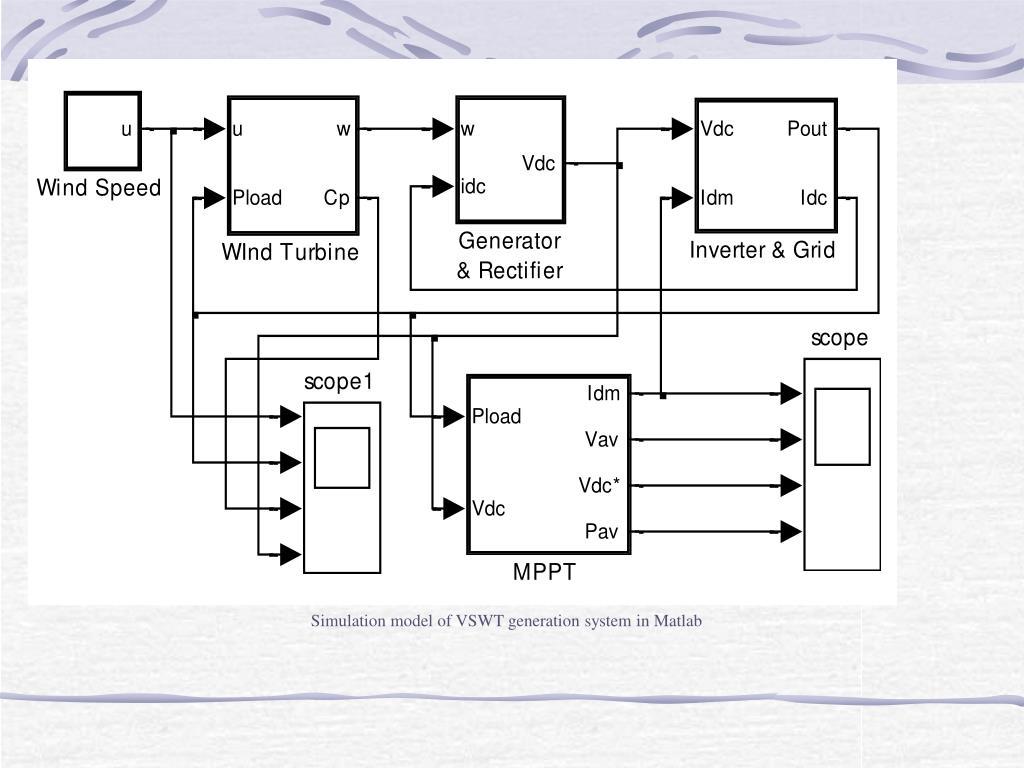 Simulation model of VSWT generation system in Matlab