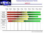 seabasing roadmap requirements timeline mpf f