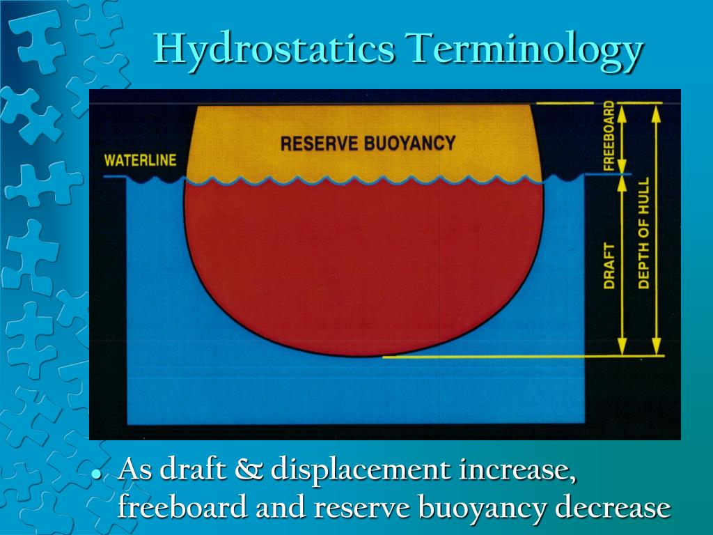 Hydrostatics Terminology
