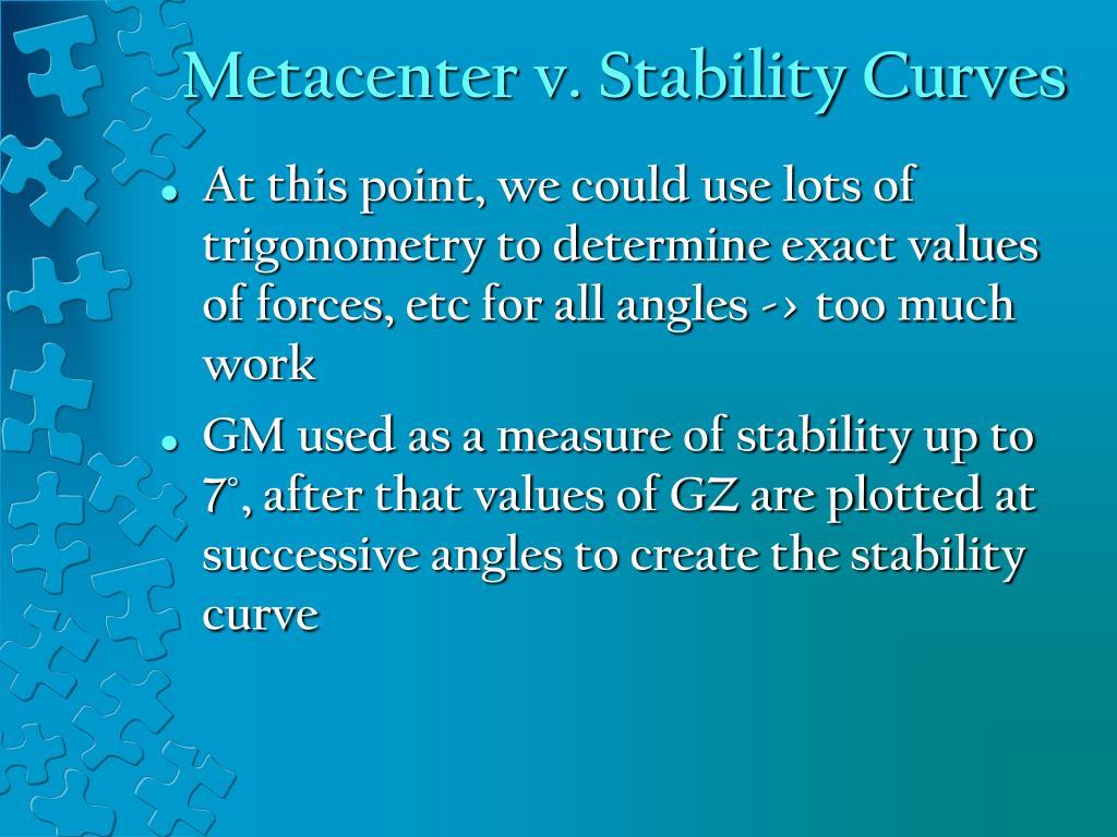 Metacenter v. Stability Curves