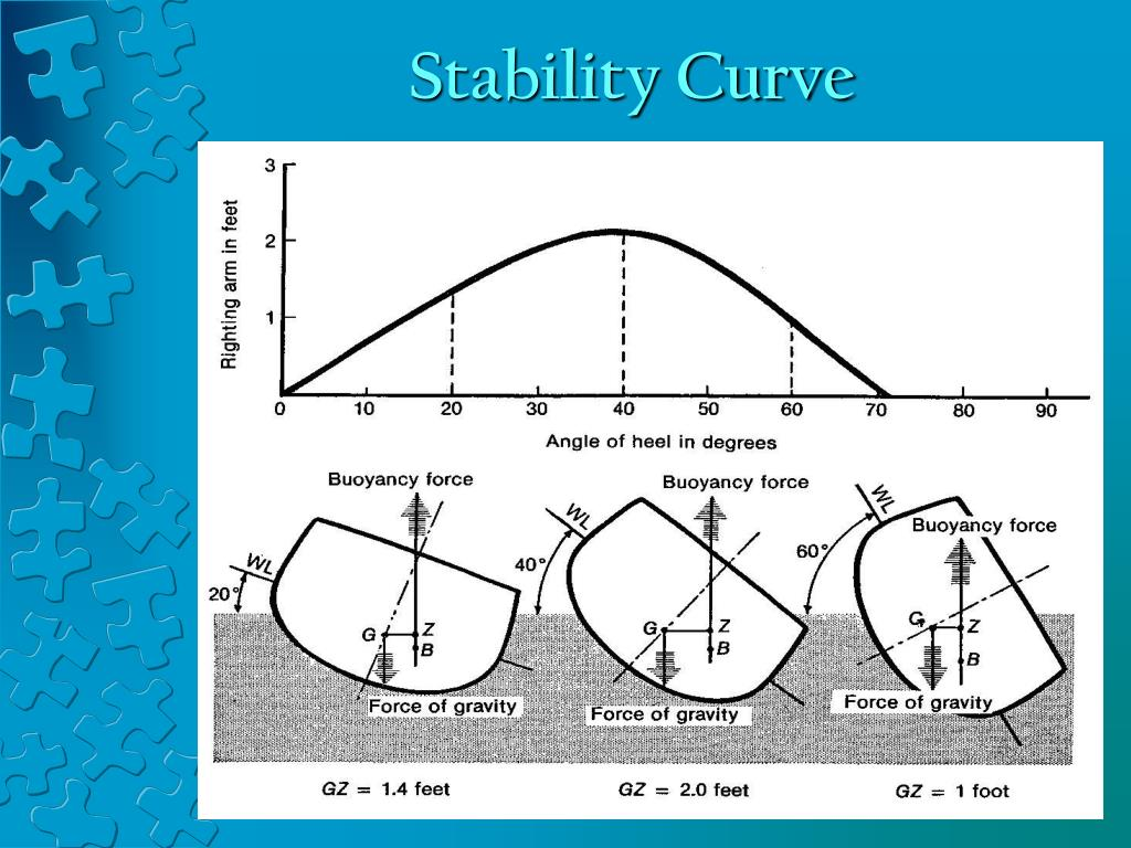 Stability Curve