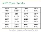 mbti types females