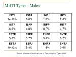 mbti types males