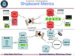 shipboard metrics