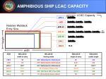 amphibious ship lcac capacity