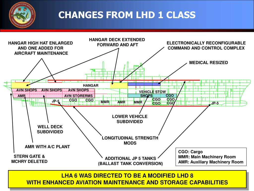 CHANGES FROM LHD 1 CLASS