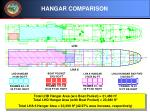hangar comparison