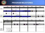 program milestones