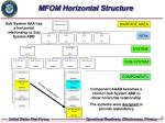 mfom horizontal structure