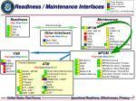 readiness maintenance interfaces