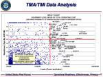 tma tmi data analysis