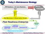 today s maintenance strategy