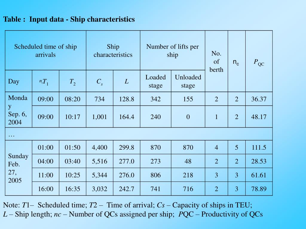 Table :  Input data - Ship characteristics