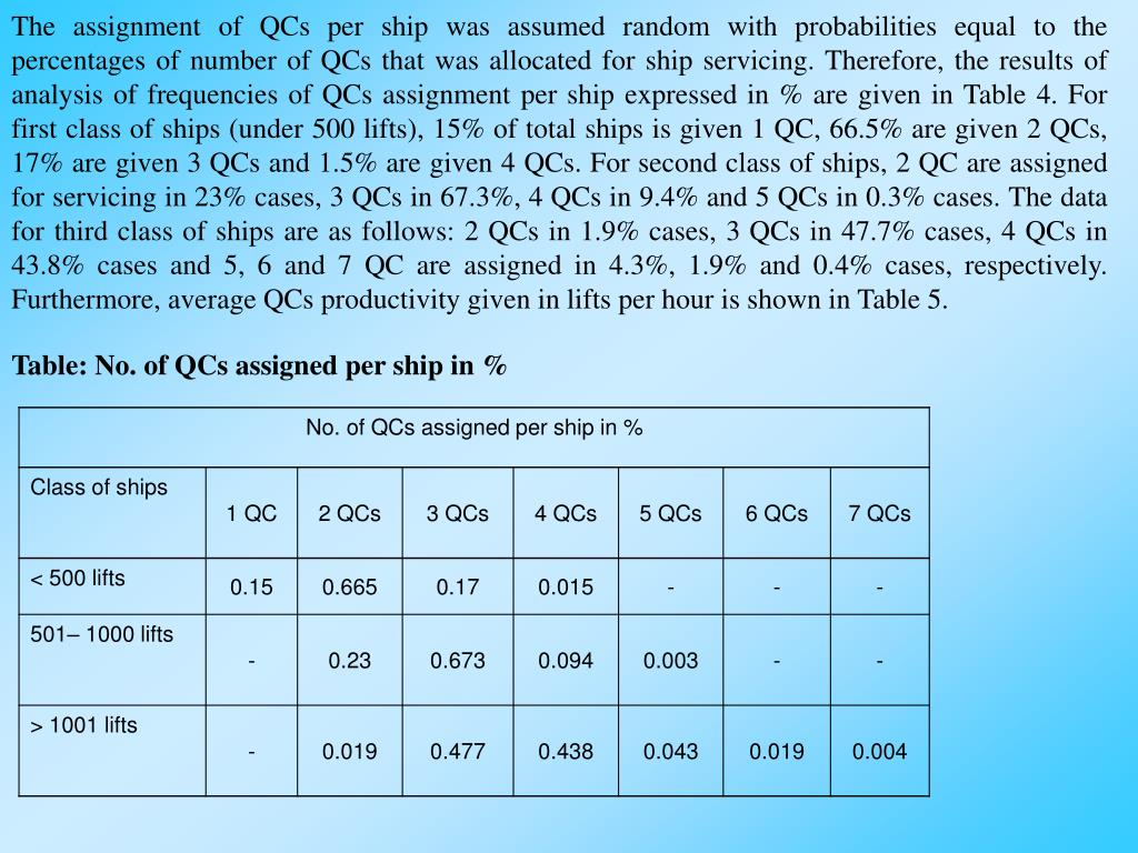 The assignment of QCs per ship was assumed random with probabilities equal to the percentages of number of QCs that was allocated for ship servicing. Therefore, the results of analysis of frequencies of QCs assignment per ship expressed in % are given in Table 4. For first class of ships (under 500 lifts), 15% of total ships is given 1 QC, 66.5% are given 2 QCs, 17% are given 3 QCs and 1.5% are given 4 QCs. For second class of ships, 2 QC are assigned for servicing in 23% cases, 3 QCs in 67.3%, 4 QCs in 9.4% and 5 QCs in 0.3% cases. The data for third class of ships are as follows: 2 QCs in 1.9% cases, 3 QCs in 47.7% cases, 4 QCs in 43.8% cases and 5, 6 and 7 QC are assigned in 4.3%, 1.9% and 0.4% cases, respectively. Furthermore, average QCs productivity given in lifts per hour is shown in Table 5.